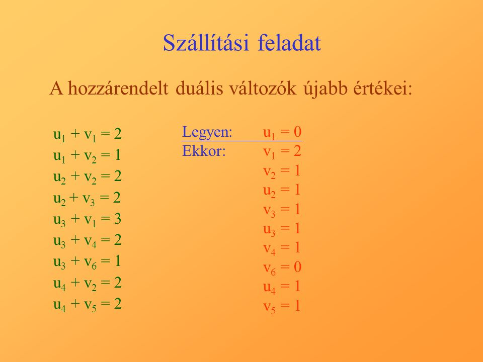 Szállítási feladat A hozzárendelt duális változók újabb értékei: u 1 + v 1 = 2 u 1 + v 2 = 1 u 2 + v 2 = 2 u 2 + v 3 = 2 u 3 + v 1 = 3 u 3 + v 4 = 2 u 3 + v 6 = 1 u 4 + v 2 = 2 u 4 + v 5 = 2 Legyen:u1 u1 = 0 Ekkor:v1 v1 = 2 v2 v2 = 1 u2 u2 = 1 v3 v3 = 1 u3 u3 = 1 v4 v4 = 1 v6 v6 = 0 u4 u4 = 1 v5 v5 = 1