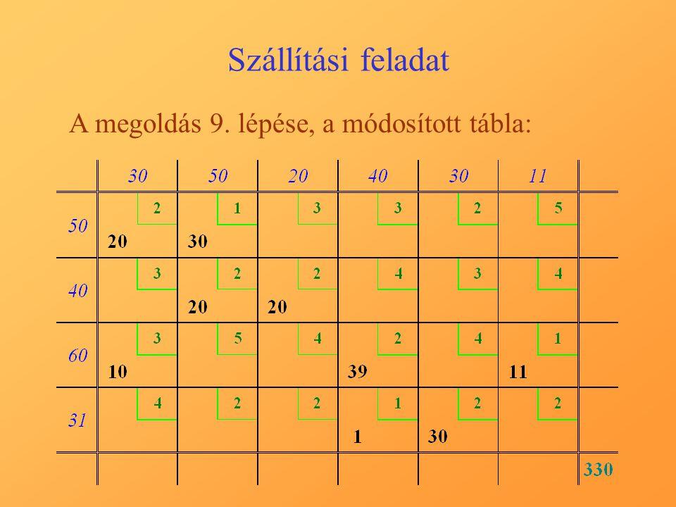 Szállítási feladat A megoldás 9. lépése, a módosított tábla: