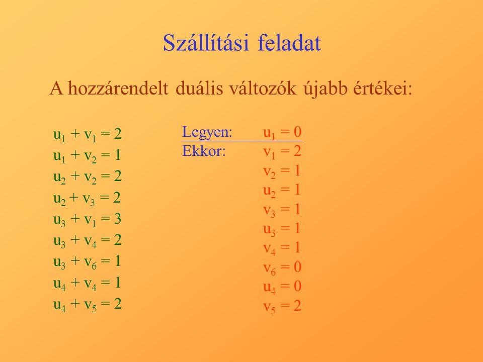 Szállítási feladat A hozzárendelt duális változók újabb értékei: u 1 + v 1 = 2 u 1 + v 2 = 1 u 2 + v 2 = 2 u 2 + v 3 = 2 u 3 + v 1 = 3 u 3 + v 4 = 2 u 3 + v 6 = 1 u 4 + v 4 = 1 u 4 + v 5 = 2 Legyen:u1 u1 = 0 Ekkor:v1 v1 = 2 v2 v2 = 1 u2 u2 = 1 v3 v3 = 1 u3 u3 = 1 v4 v4 = 1 v6 v6 = 0 u4 u4 = 0 v5 v5 = 2