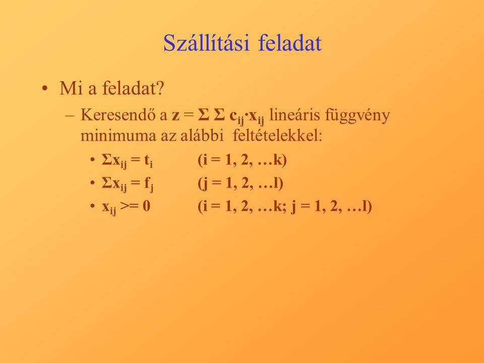 Szállítási feladat A megoldás 10. lépése, a végső C' mátrix: