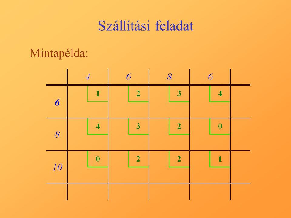 Szállítási feladat A megoldás 7. lépése, a módosított tábla: