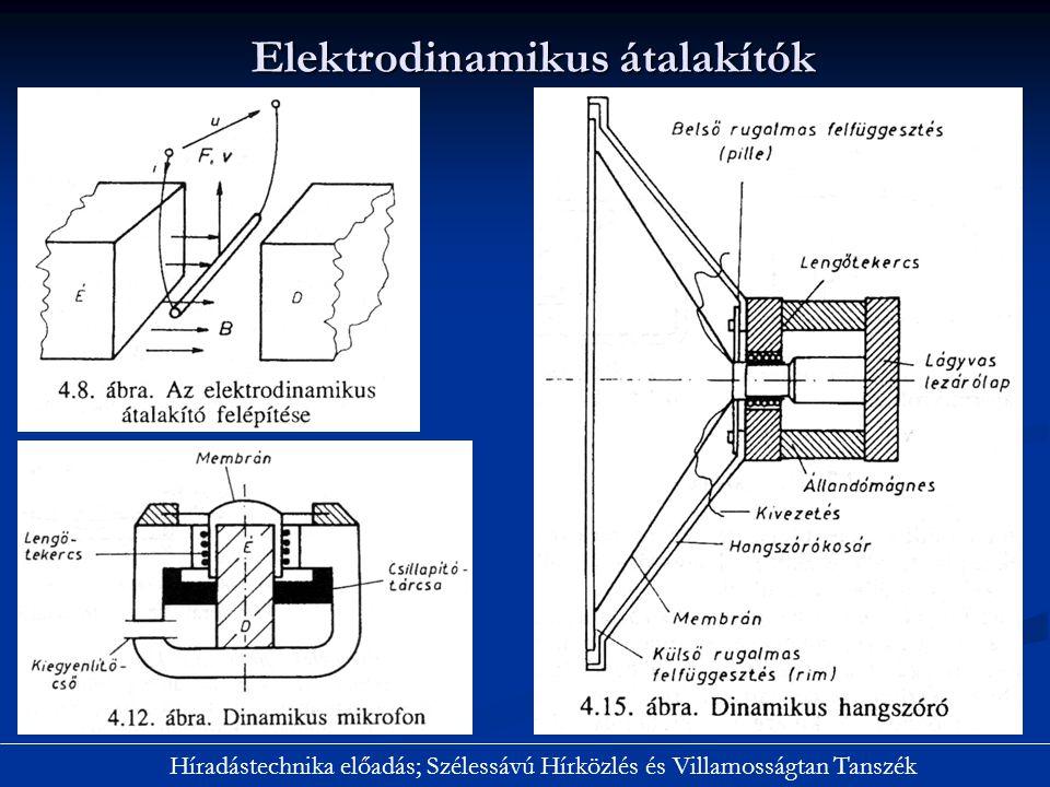Elektrodinamikus átalakítók Híradástechnika előadás; Szélessávú Hírközlés és Villamosságtan Tanszék
