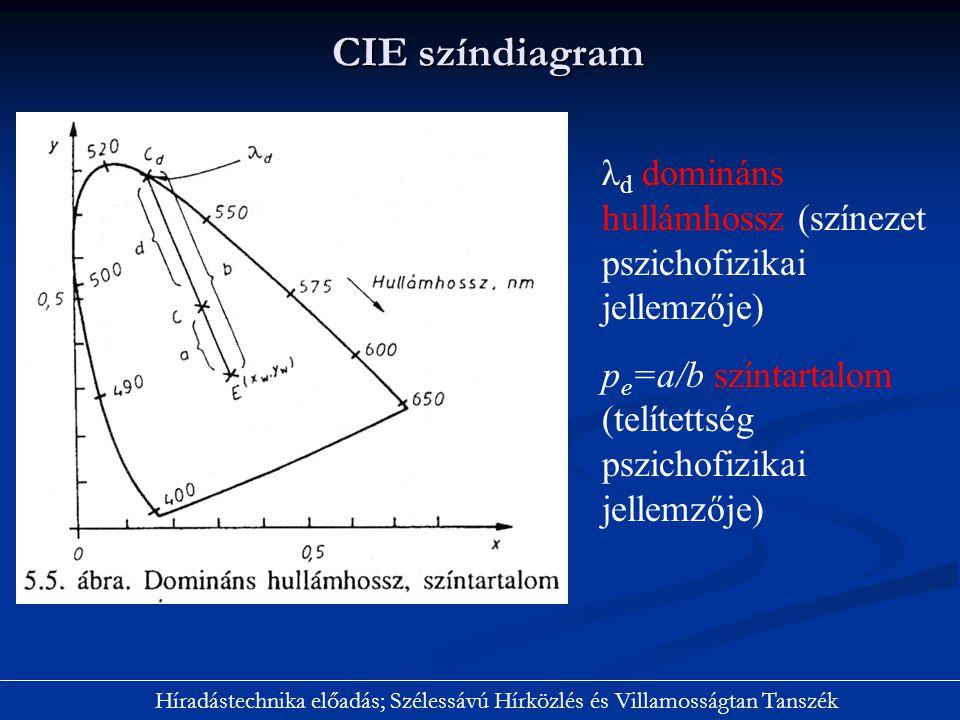 CIE színdiagram Híradástechnika előadás; Szélessávú Hírközlés és Villamosságtan Tanszék λ d domináns hullámhossz (színezet pszichofizikai jellemzője)