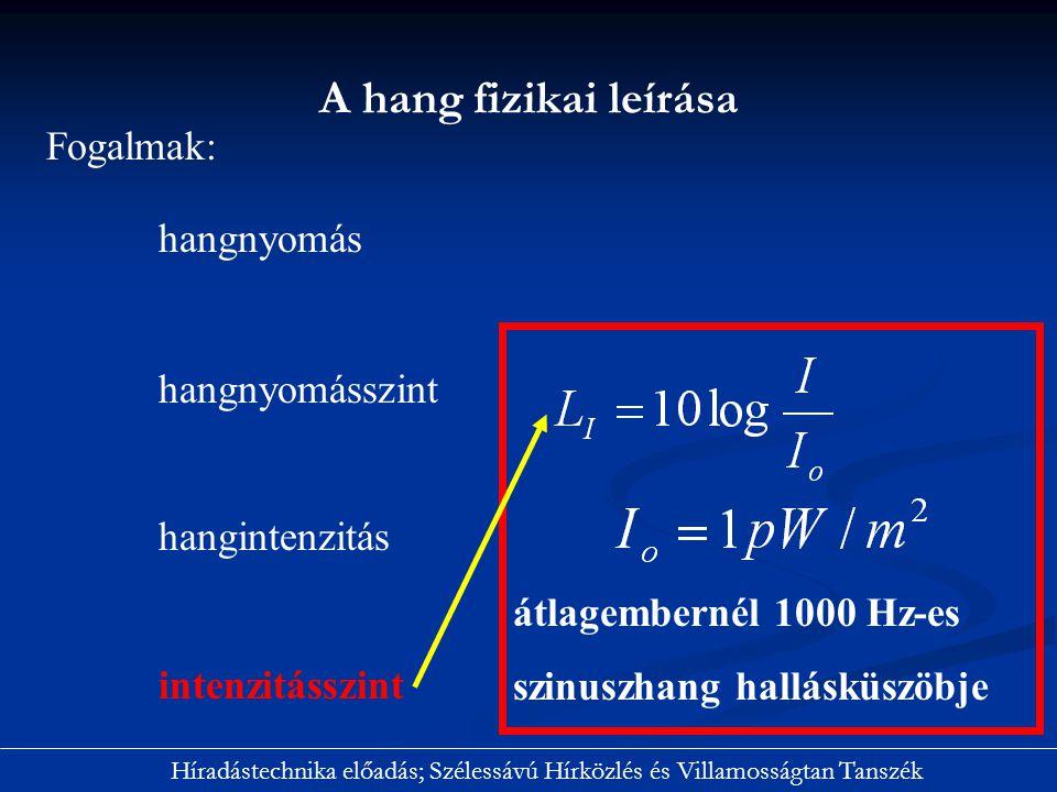 Síkhullámok HangElektromágneses HangintenzitásTeljesítmény sűrűség