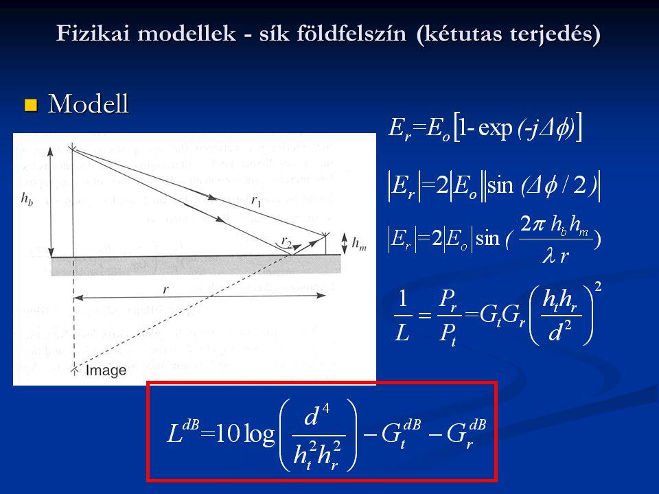 Fizikai modellek - sík földfelszín (kétutas terjedés) Modell Modell