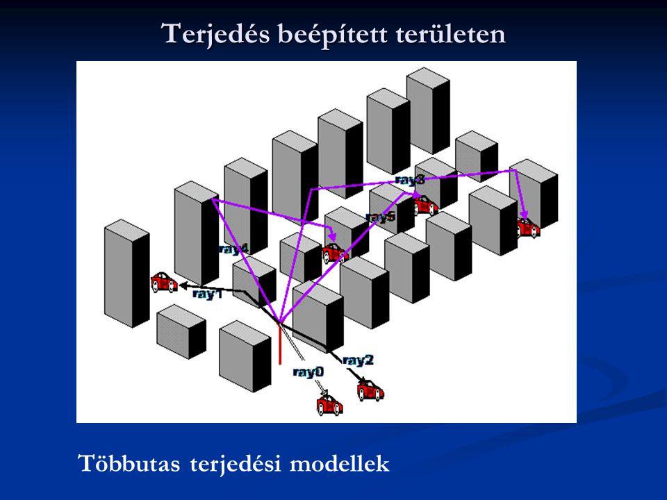Terjedés beépített területen Többutas terjedési modellek
