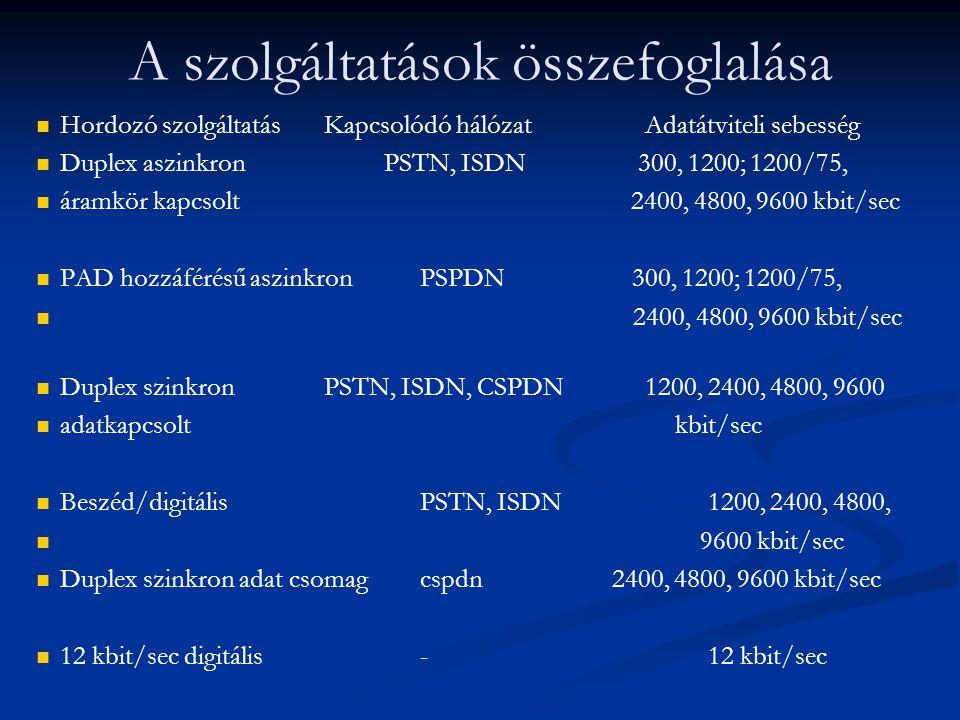 A szolgáltatások összefoglalása Hordozó szolgáltatásKapcsolódó hálózat Adatátviteli sebesség Duplex aszinkron PSTN, ISDN 300, 1200; 1200/75, áramkör kapcsolt 2400, 4800, 9600 kbit/sec PAD hozzáférésű aszinkronPSPDN 300, 1200; 1200/75, 2400, 4800, 9600 kbit/sec Duplex szinkron PSTN, ISDN, CSPDN 1200, 2400, 4800, 9600 adatkapcsolt kbit/sec Beszéd/digitálisPSTN, ISDN1200, 2400, 4800, 9600 kbit/sec Duplex szinkron adat csomagcspdn2400, 4800, 9600 kbit/sec 12 kbit/sec digitális-12 kbit/sec