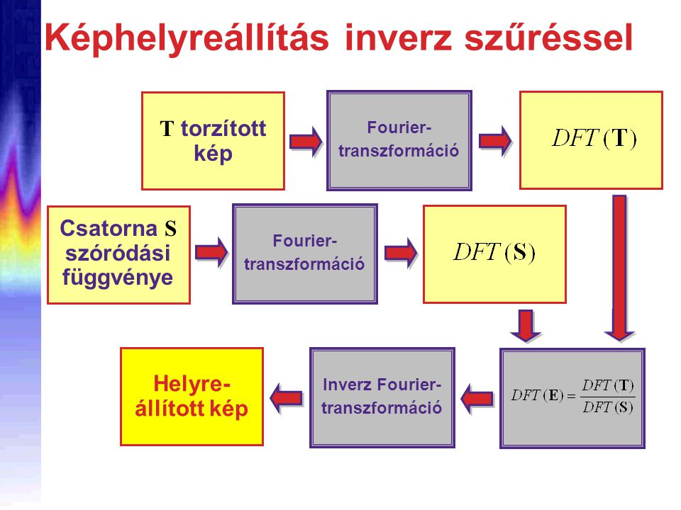 Képhelyreállítás inverz szűréssel Inverz Fourier- transzformáció T torzított kép Fourier- transzformáció Csatorna S szóródási függvénye Fourier- transzformáció Helyre- állított kép