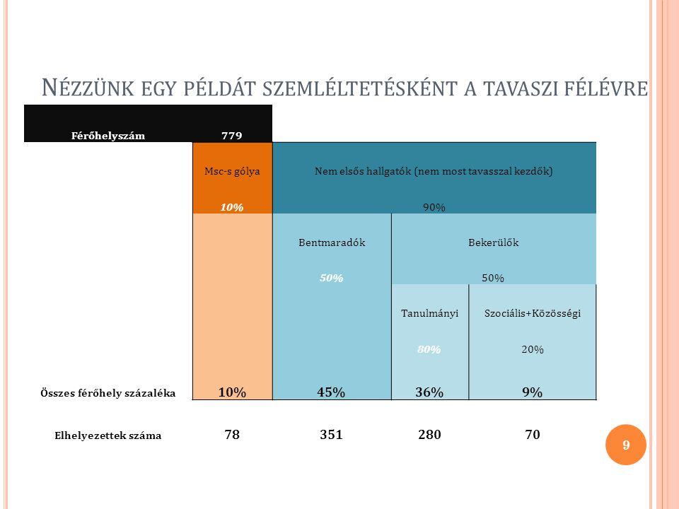 N ÉZZÜNK EGY PÉLDÁT SZEMLÉLTETÉSKÉNT A TAVASZI FÉLÉVRE Férőhelyszám779 Msc-s gólyaNem elsős hallgatók (nem most tavasszal kezdők) 10%90% BentmaradókBekerülők 50% TanulmányiSzociális+Közösségi 80%20% Összes férőhely százaléka 10%45%36%9% Elhelyezettek száma 7835128070 9