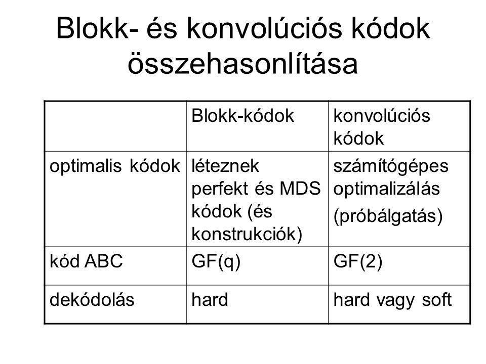 Blokk- és konvolúciós kódok összehasonlítása Blokk-kódokkonvolúciós kódok optimalis kódokléteznek perfekt és MDS kódok (és konstrukciók) számítógépes