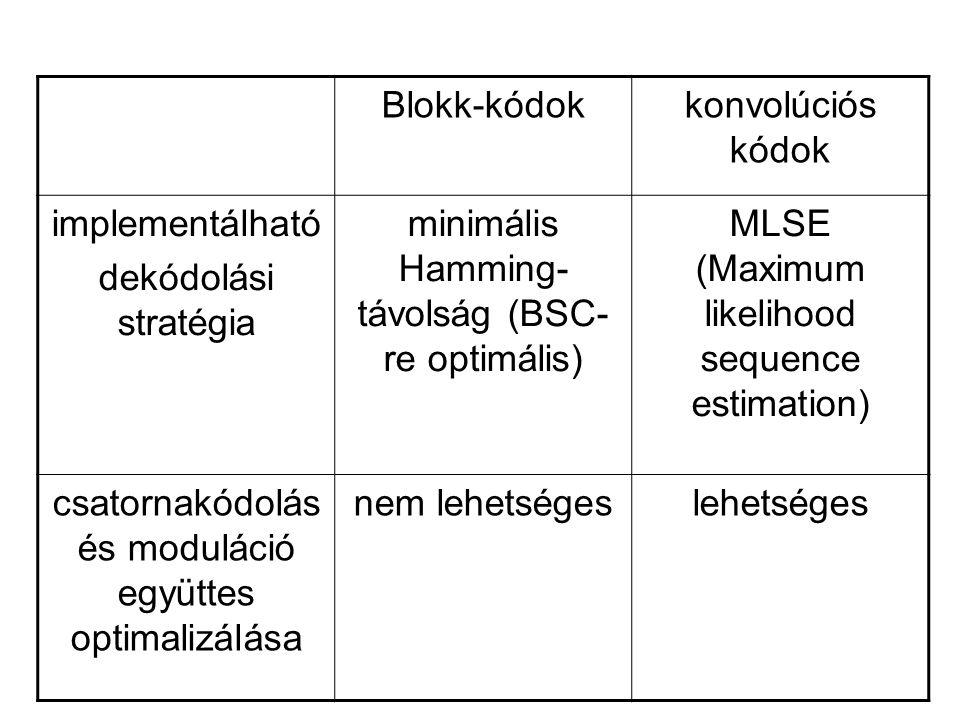 Blokk-kódokkonvolúciós kódok implementálható dekódolási stratégia minimális Hamming- távolság (BSC- re optimális) MLSE (Maximum likelihood sequence es