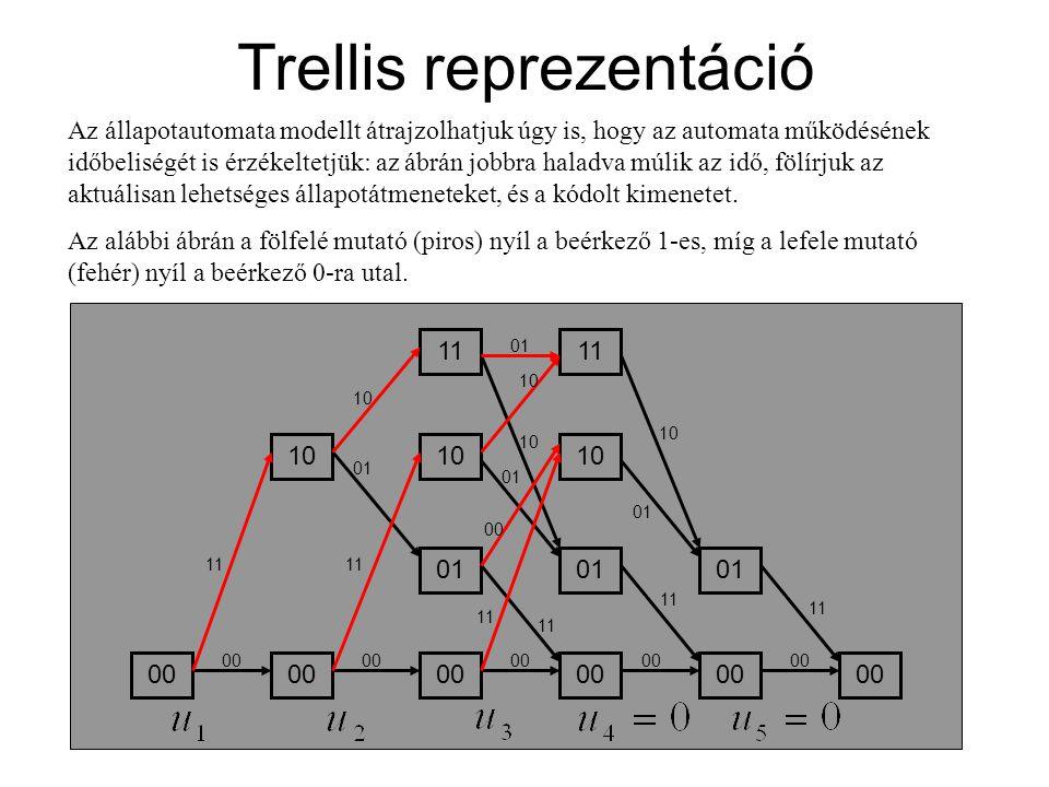 Trellis reprezentáció Az állapotautomata modellt átrajzolhatjuk úgy is, hogy az automata működésének időbeliségét is érzékeltetjük: az ábrán jobbra ha