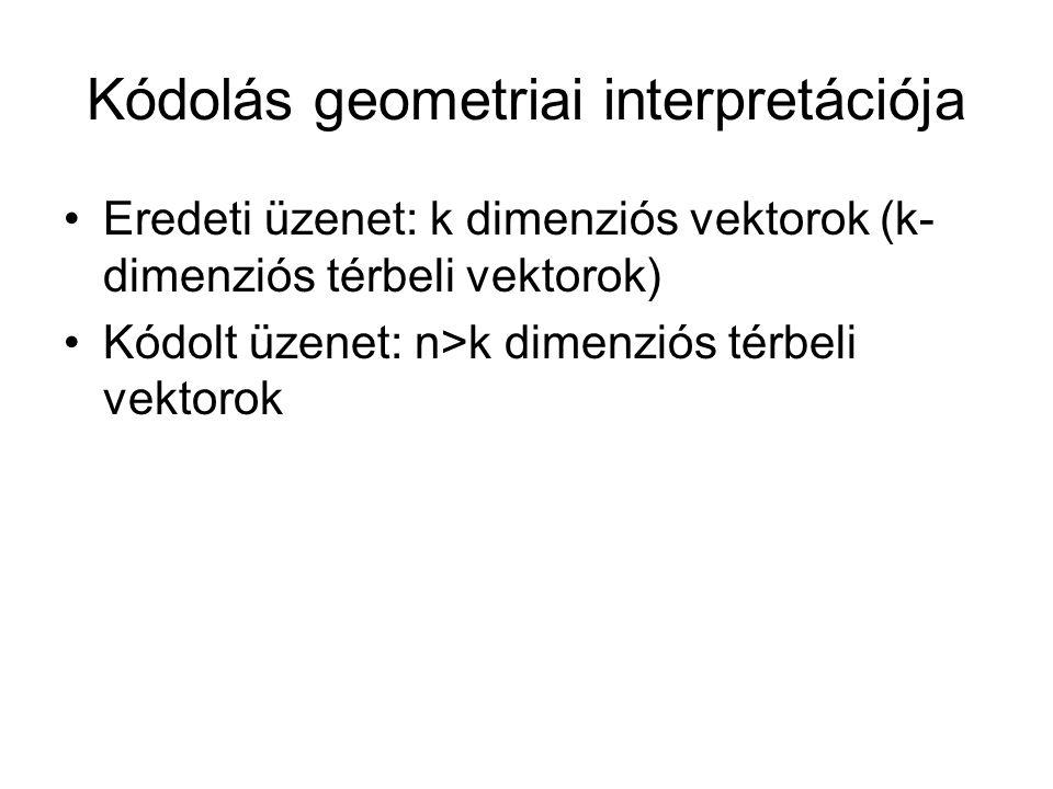 Kódolás geometriai interpretációja Eredeti üzenet: k dimenziós vektorok (k- dimenziós térbeli vektorok) Kódolt üzenet: n>k dimenziós térbeli vektorok