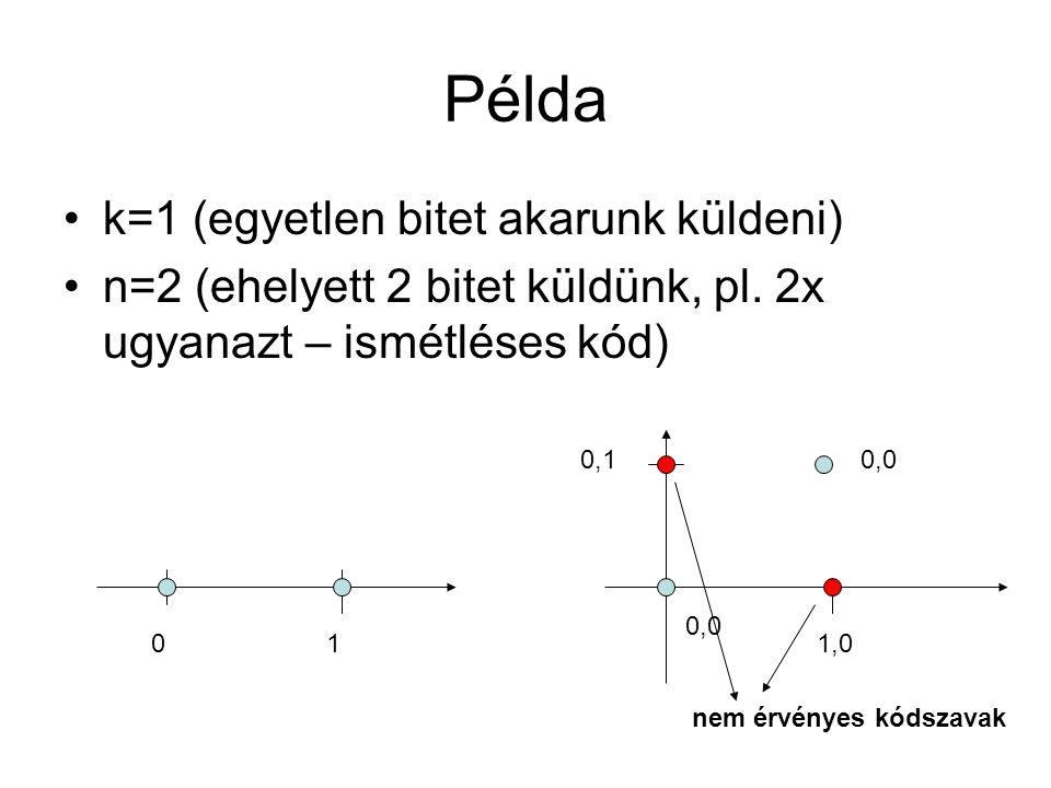 Példa k=1 (egyetlen bitet akarunk küldeni) n=2 (ehelyett 2 bitet küldünk, pl. 2x ugyanazt – ismétléses kód) 01 0,0 1,0 0,00,1 nem érvényes kódszavak