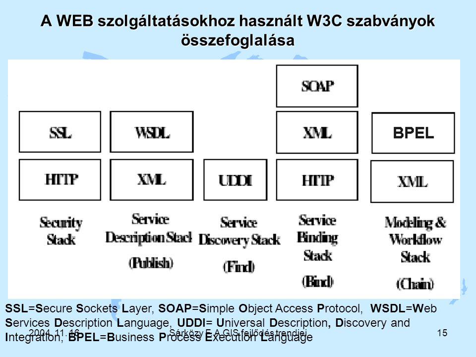 2004. 11. 16Sárközy F. A GIS fejlődés trendjei15 A WEB szolgáltatásokhoz használt W3C szabványok összefoglalása SSL=Secure Sockets Layer, SOAP=Simple