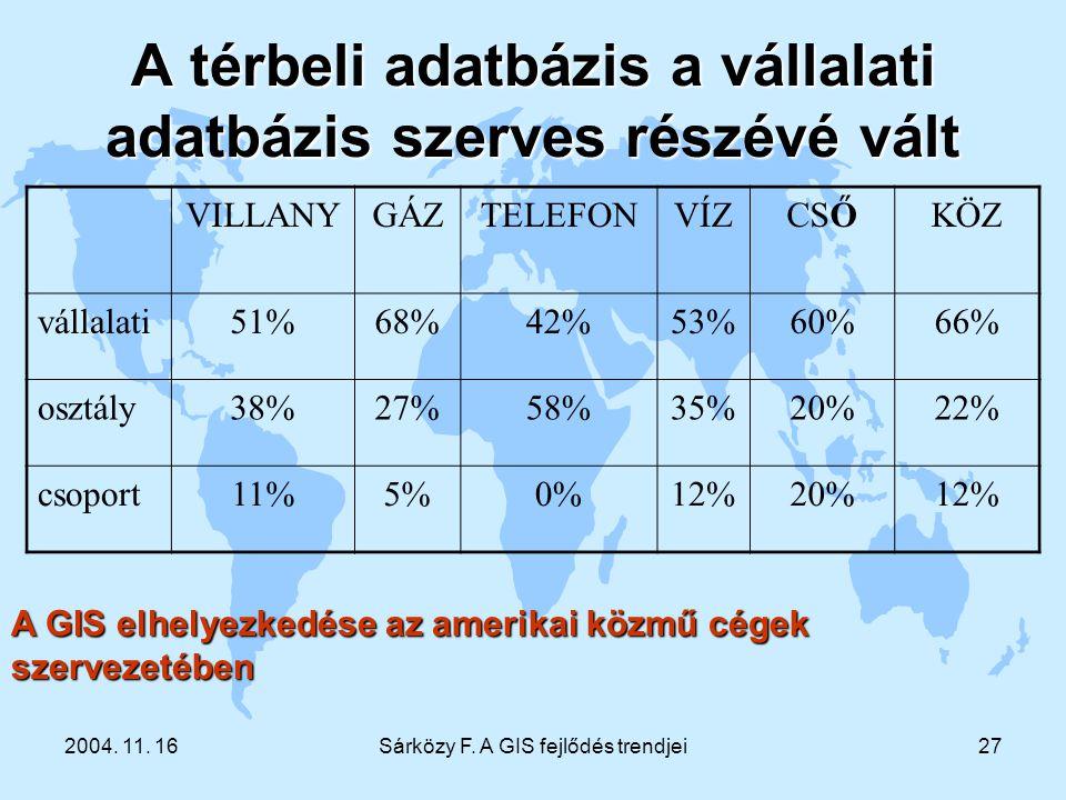 2004. 11. 16Sárközy F. A GIS fejlődés trendjei27 A térbeli adatbázis a vállalati adatbázis szerves részévé vált VILLANYGÁZTELEFONVÍZCSŐKÖZ vállalati51