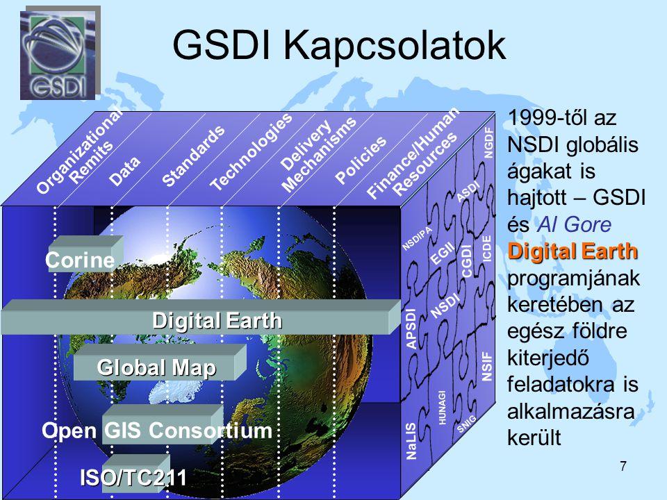 2004. 11. 16Sárközy F. A GIS fejlődés trendjei7 GSDI Kapcsolatok Organizational Remits Data Policies Technologies Standards Delivery Mechanisms Financ