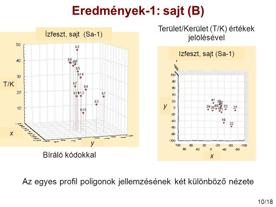 10/18 Az egyes profil poligonok jellemzésének két különböző nézete Bíráló kódokkal Terület/Kerület (T/K) értékek jelölésével Eredmények-1: sajt (B) Iz