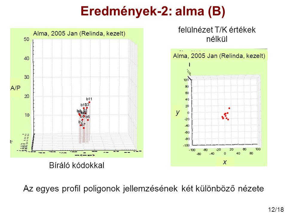 12/18 felülnézet T/K értékek nélkül Bíráló kódokkal Alma, 2005 Jan (Relinda, kezelt) A/P Alma, 2005 Jan (Relinda, kezelt) y x Eredmények-2: alma (B) A