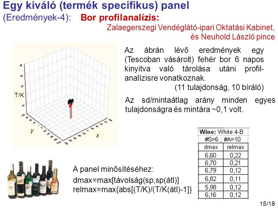 15/18 Egy kiváló (termék specifikus) panel (Eredmények-4): T/K y x Bor profilanalízis: Az ábrán lévő eredmények egy (Tescoban vásárolt) fehér bor 6 na