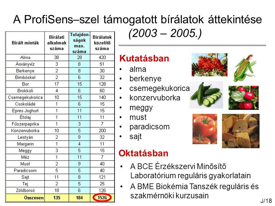 6/18 A ProfiSens–szel támogatott bírálatok áttekintése (2003 – 2005.) Kutatásban alma berkenye csemegekukorica konzervuborka meggy must paradicsom saj