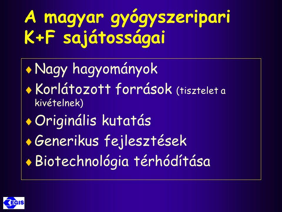 A magyar gyógyszeripari K+F sajátosságai  Nagy hagyományok  Korlátozott források (tisztelet a kivételnek)  Originális kutatás  Generikus fejleszté