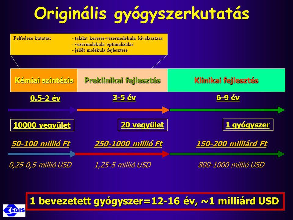 Kémiai szintézis Preklinikai fejlesztés Klinikai fejlesztés 0.5-2 év 6-9 év 3-5 év 50-100 millió Ft 250-1000 millió Ft 150-200 milliárd Ft 0,25-0,5 mi