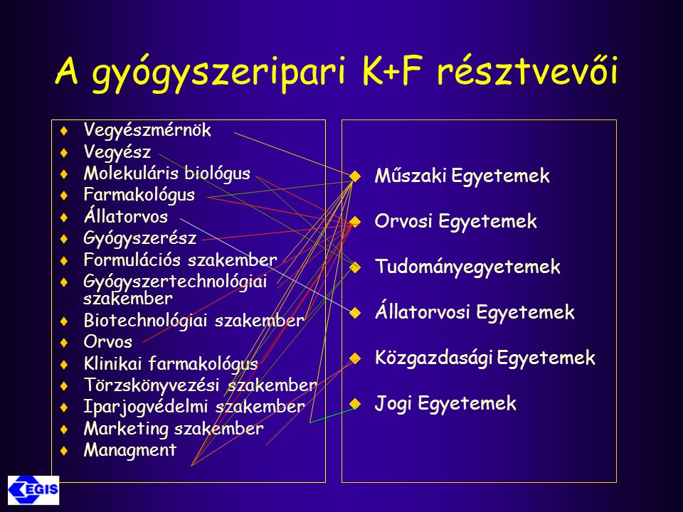 A gyógyszeripari K+F résztvevői  Vegyészmérnök  Vegyész  Molekuláris biológus  Farmakológus  Állatorvos  Gyógyszerész  Formulációs szakember 