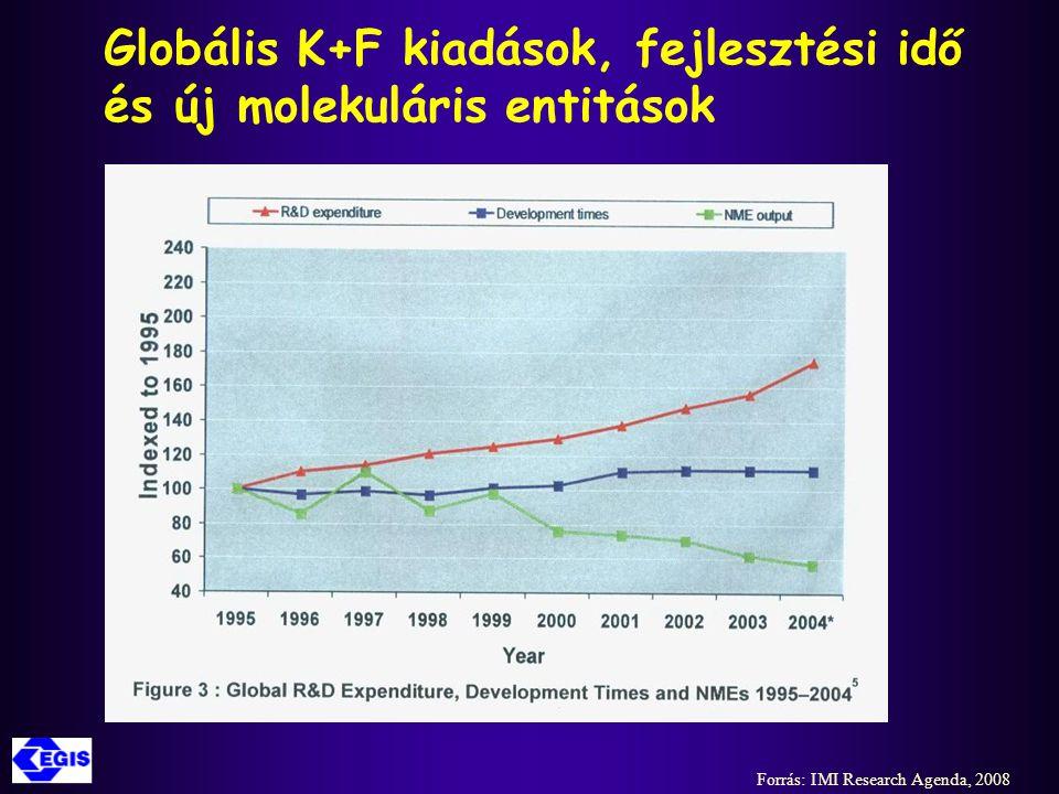 Globális K+F kiadások, fejlesztési idő és új molekuláris entitások Forrás: IMI Research Agenda, 2008