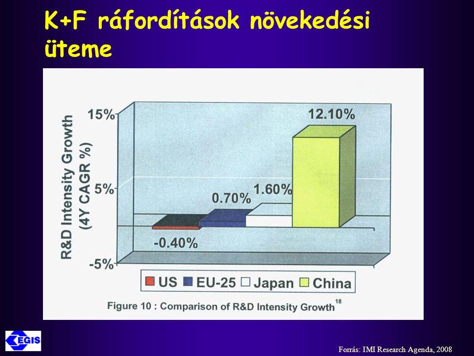 Biotechnológiai K+F befektetések alakulása az USA-ban és az EU-ban Forrás: IMI Research Agenda, 2008