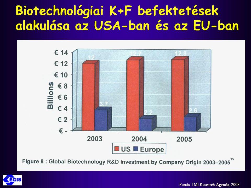 A fejlesztésben lévő gyógyszer- jelöltek lemorzsolódásának fő okai Forrás: IMI Research Agenda, 2008