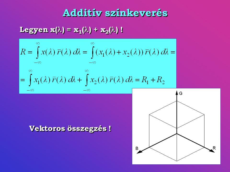 Additív színkeverés Vektoros összegzés ! Legyen x( ) = x 1 ( ) + x 2 ( ) !