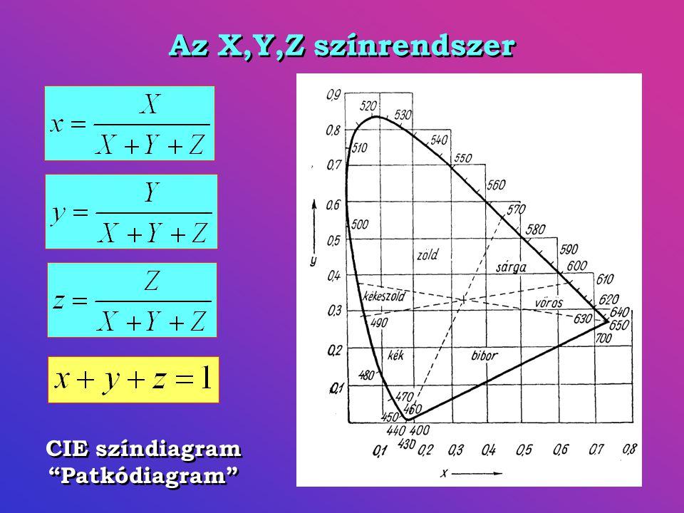 """Az X,Y,Z színrendszer CIE színdiagram """"Patkódiagram"""""""