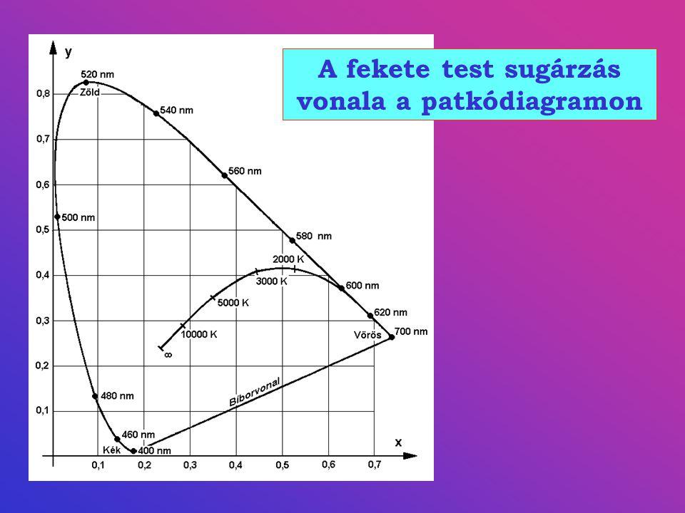 A fekete test sugárzás vonala a patkódiagramon