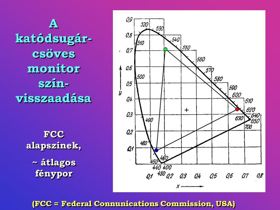 A katódsugár- csöves monitor szín- visszaadása FCC alapszínek, ~ átlagos fénypor FCC alapszínek, ~ átlagos fénypor (FCC = Federal Connunications Commission, USA)