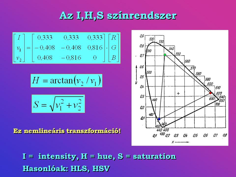 Az I,H,S színrendszer I = intensity, H = hue, S = saturation Hasonlóak: HLS, HSV I = intensity, H = hue, S = saturation Hasonlóak: HLS, HSV Ez nemlineáris transzformáció!