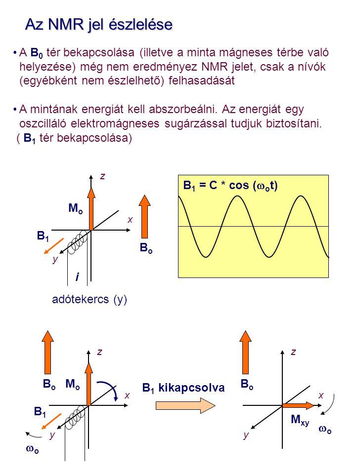 Az NMR jel észlelése Az NMR jel észlelése A B 0 tér bekapcsolása (illetve a minta mágneses térbe való helyezése) még nem eredményez NMR jelet, csak a