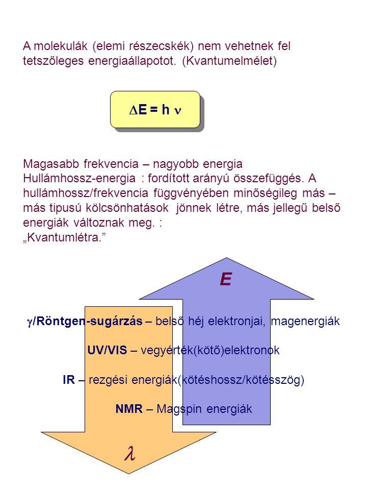 A molekulák (elemi részecskék) nem vehetnek fel tetszőleges energiaállapotot. (Kvantumelmélet) Magasabb frekvencia – nagyobb energia Hullámhossz-energ