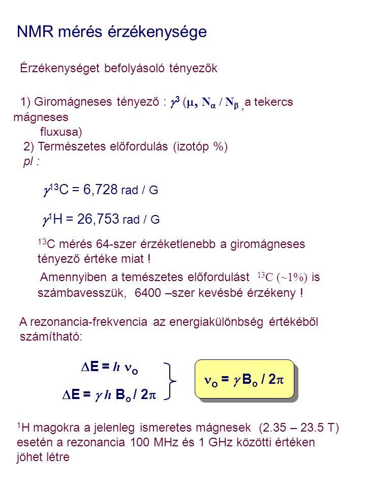 NMR mérés érzékenysége Érzékenységet befolyásoló tényezők 1) Giromágneses tényező :  3 (   N  / N   a tekercs mágneses fluxusa) 2) Természetes