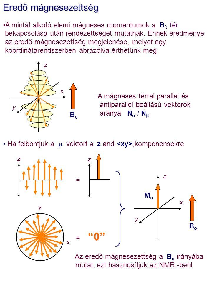 Eredő mágnesezettség A mintát alkotó elemi mágneses momentumok a B 0 tér bekapcsolása után rendezettséget mutatnak. Ennek eredménye az eredő mágneseze