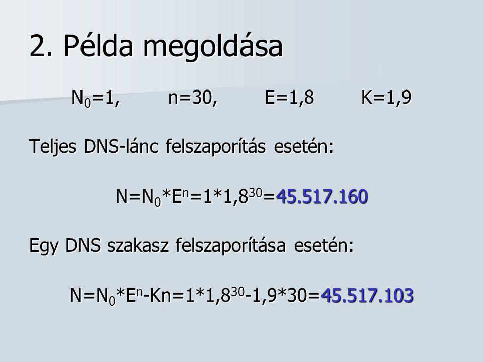 2. Példa megoldása N 0 =1, n=30, E=1,8K=1,9 Teljes DNS-lánc felszaporítás esetén: N=N 0 *E n =1*1,8 30 =45.517.160 Egy DNS szakasz felszaporítása eset