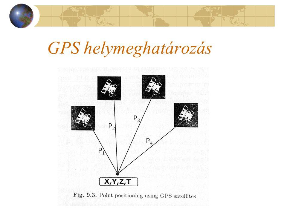GPS helymeghatározás