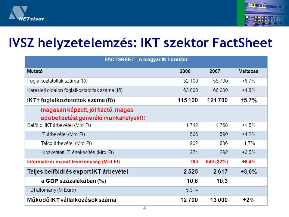 4 IVSZ helyzetelemzés: IKT szektor FactSheet FACTSHEET – A magyar IKT szektor Mutató20062007Változás Foglalkoztatottak száma (fő)52 10055 700+6,7% Keresleti oldalon foglalkoztatottak száma (fő)63 00066 000+4,8% IKT+ foglalkoztatottak száma (fő)115 100121 700+5,7% magasan képzett, jól fizető, magas adóbefizetést generáló munkahelyek!!.