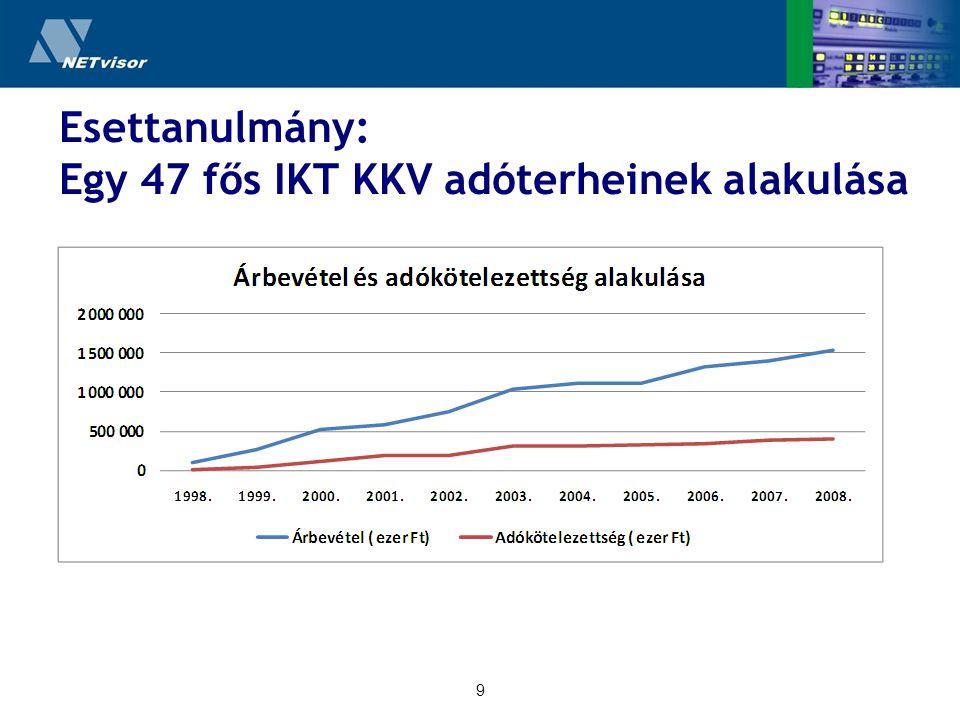 9 Esettanulmány: Egy 47 fős IKT KKV adóterheinek alakulása