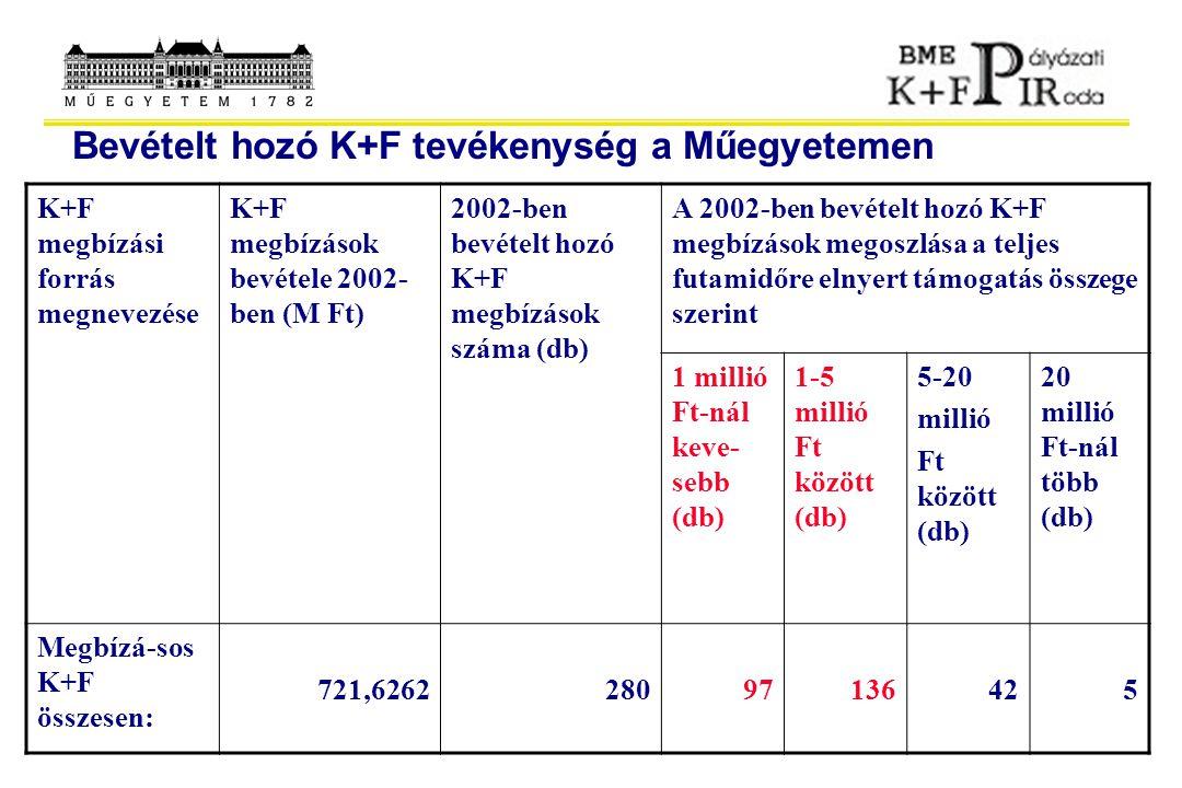 Bevételt hozó K+F tevékenység a Műegyetemen K+F megbízási forrás megnevezése K+F megbízások bevétele 2002- ben (M Ft) 2002-ben bevételt hozó K+F megbí