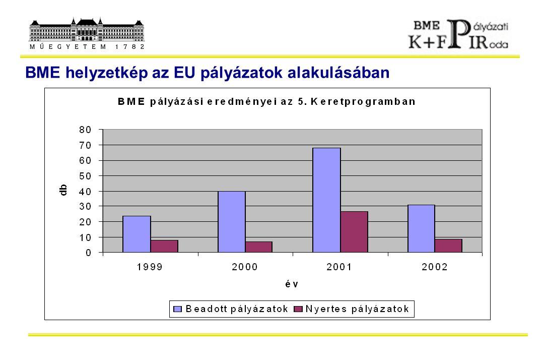 BME helyzetkép az EU pályázatok alakulásában