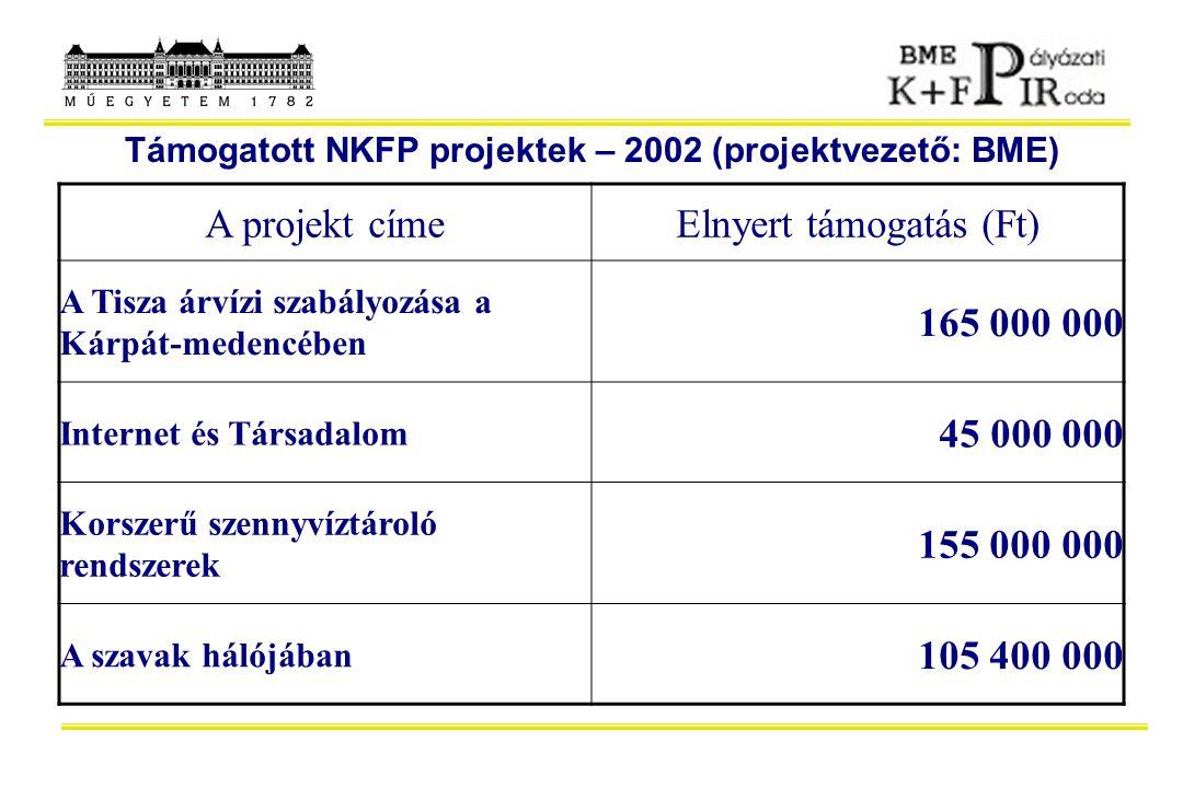 A projekt címeElnyert támogatás (Ft) A Tisza árvízi szabályozása a Kárpát-medencében 165 000 000 Internet és Társadalom 45 000 000 Korszerű szennyvízt