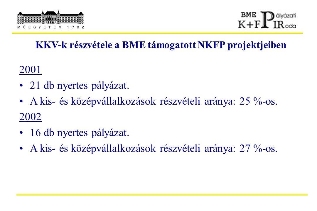 KKV-k részvétele a BME támogatott NKFP projektjeiben 2001 21 db nyertes pályázat. A kis- és középvállalkozások részvételi aránya: 25 %-os. 2002 16 db