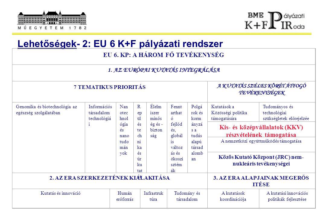 Lehetőségek- 2: EU 6 K+F pályázati rendszer EU 6. KP: A HÁROM FŐ TEVÉKENYSÉG 1. AZ EURÓPAI KUTATÁS INTEGRÁLÁSA 7 TEMATIKUS PRIORITÁS A KUTATÁS SZÉLES