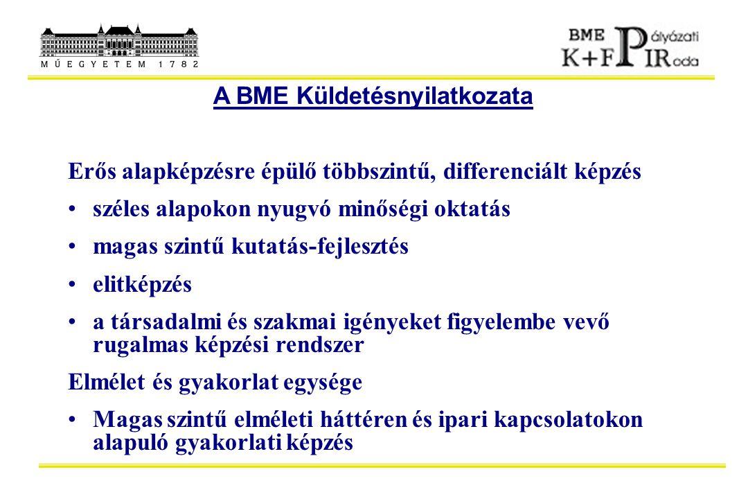 A BME Küldetésnyilatkozata Erős alapképzésre épülő többszintű, differenciált képzés széles alapokon nyugvó minőségi oktatás magas szintű kutatás-fejle